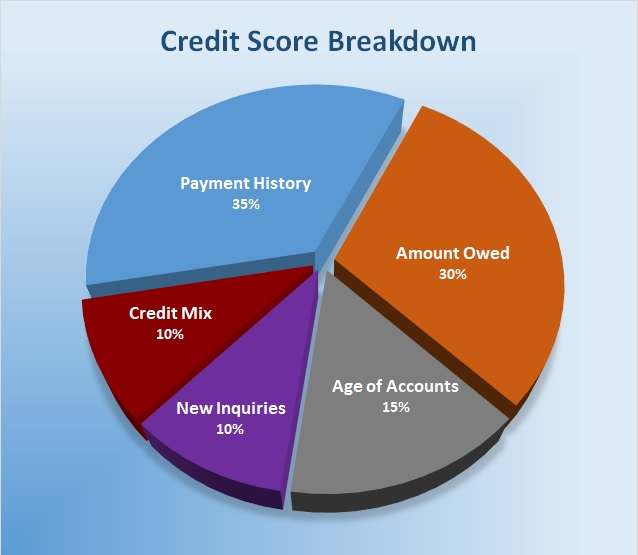 credit-score-breakdown2