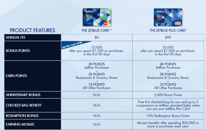 New Jetblue Credit Cards Which One Is Best