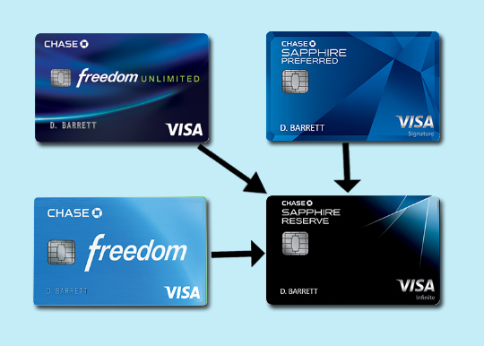 How To Transfer Chase Points To The Sapphire Reserve Card