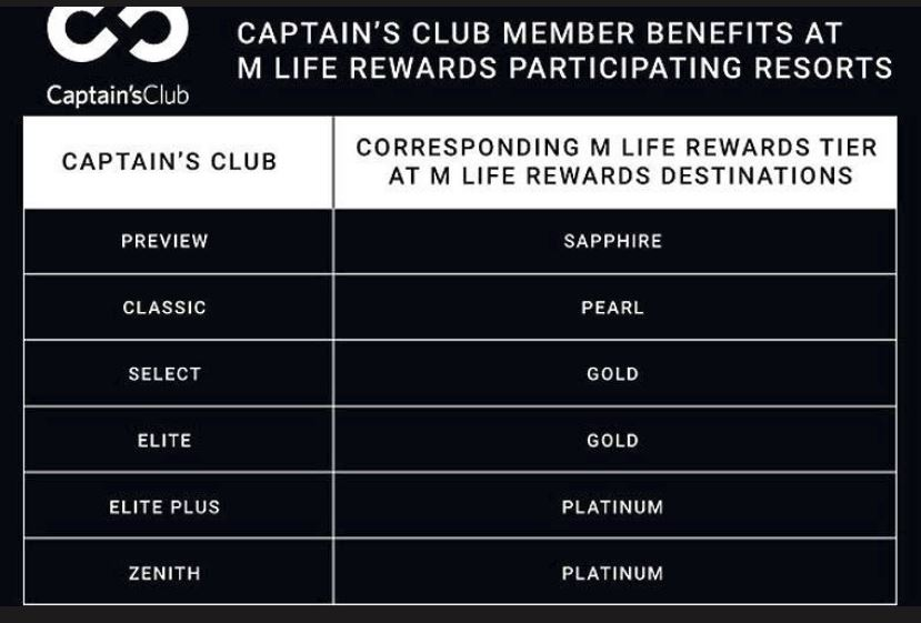 Captains Club and MLife