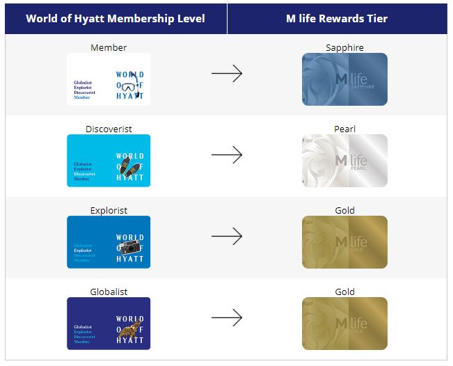 Hyatt MLife Tier Matching