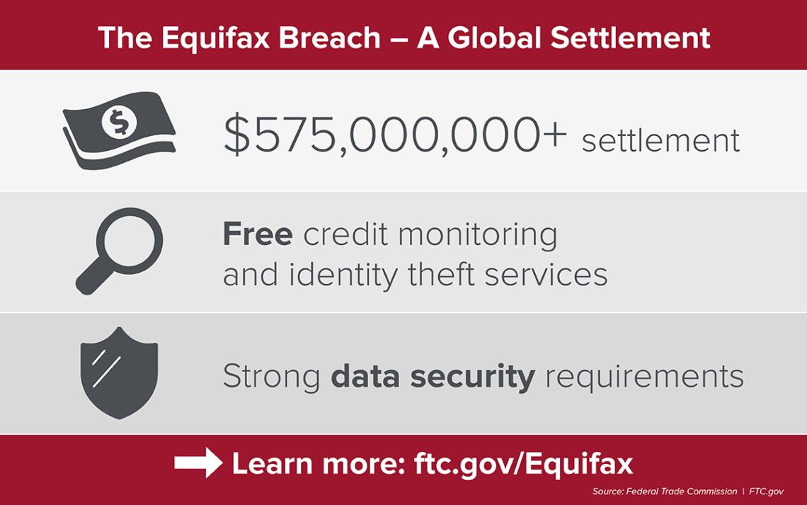 Equifax Settlement Chart